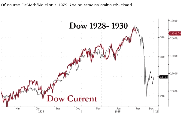 1929 chart crash market stock: