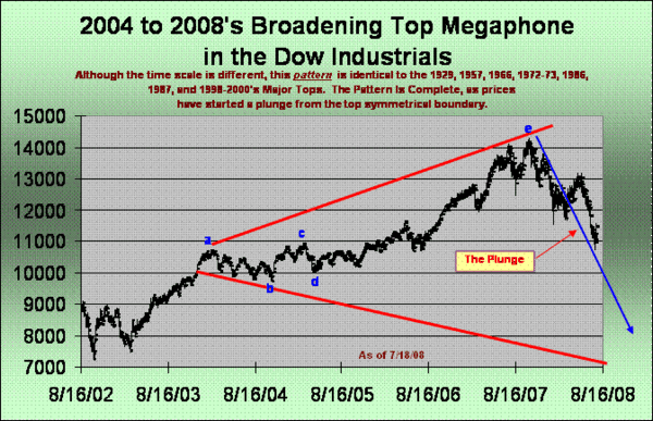Dow Monthly Braodening Top Chart