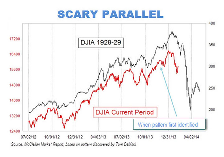 Is the Stock Market Repeating the 1929 Run Up to the Great Depression ...