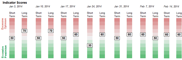 Sentiment Weekly Readings Chart