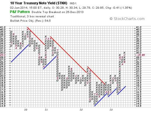 10 Year Yield - Traditional P&F