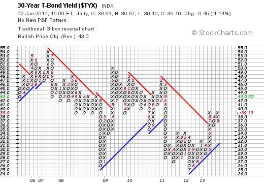 30 Year T Bond - Traditional P&F