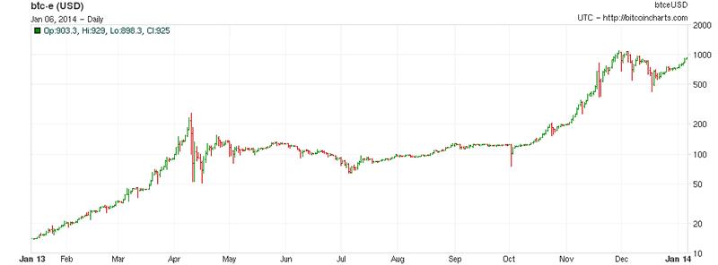 Bitcoin 2014 Bubble Collapse or Dollar Alternative? :: The