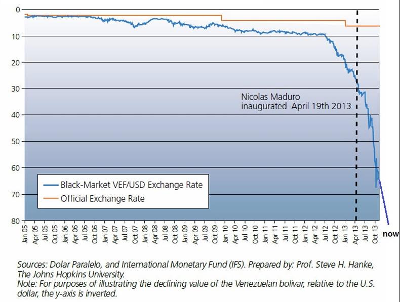 venezuelan bolivar black market Meet the bachaqueros: the venezuelans turning to the black market to survive.