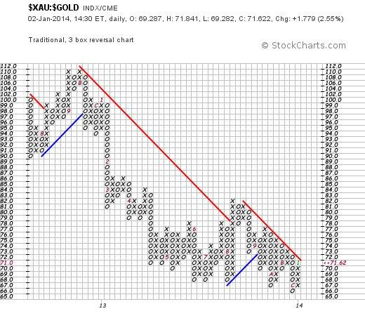 XAU - Gold Traditional P&F