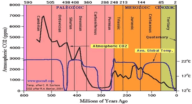 Historical Atmospheric CO2 Levels