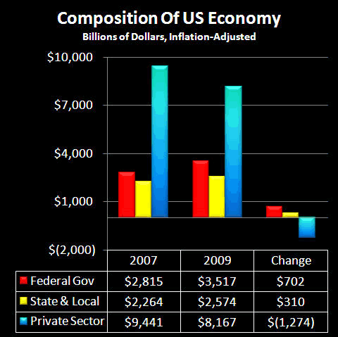 Composition of US Economy