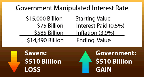 Government Manipulated Interest Rate