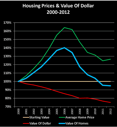 Housing Prices& Value of Dollar 2000-2012