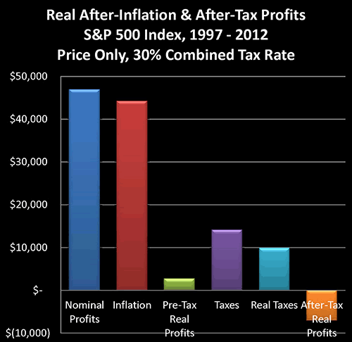 Real After-Inflation & After-Tax Profits, S&P 500 Index, 1997-2012