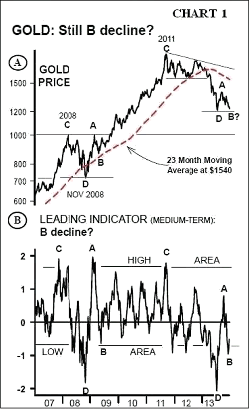 GOLD: Leading Indicator, medium-term