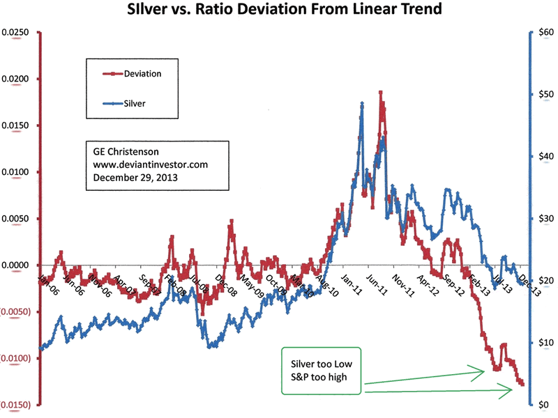 Silver prices are too low compared to the S&P 500 index. What else ...
