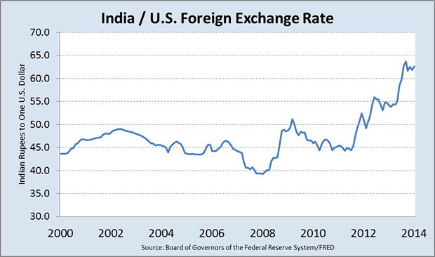 Forex rate indian rupee