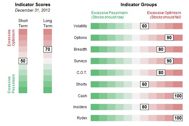 Indicator Groups and Scores