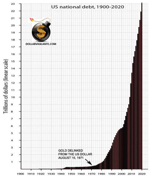 US Official National Debt