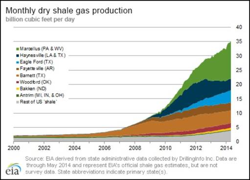 Montly Dry Shale Gas Production EIA