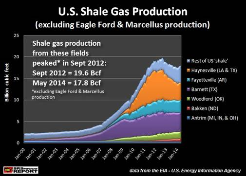 U.S. Shale Gas Production minus Eagle Ford and Marcellus