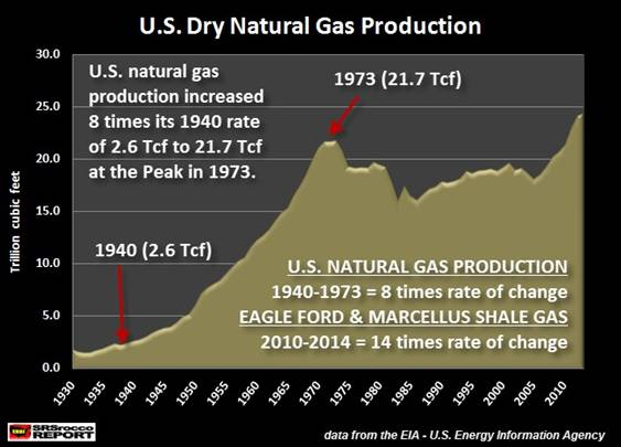 U.S. Dry Natural Gas Production