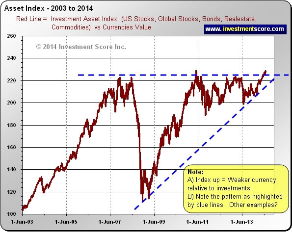 Asset Index 2003-2014 Chart