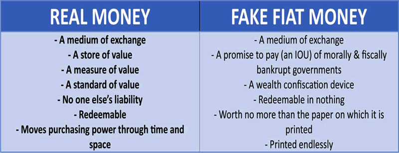 Real Money versus Fake Fiat Money