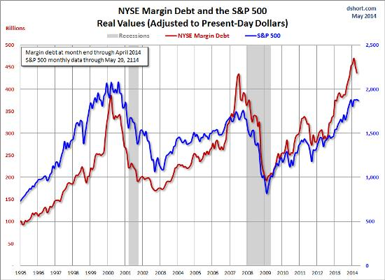 Margin debt June 14