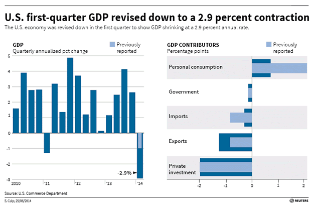 US First Quarter GDP