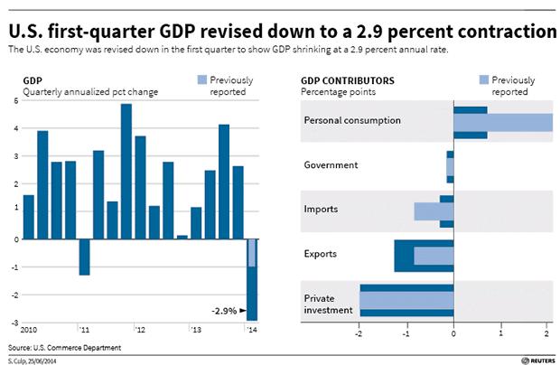 US First Quarter GDP