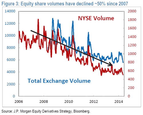 NYSE Volume Chart