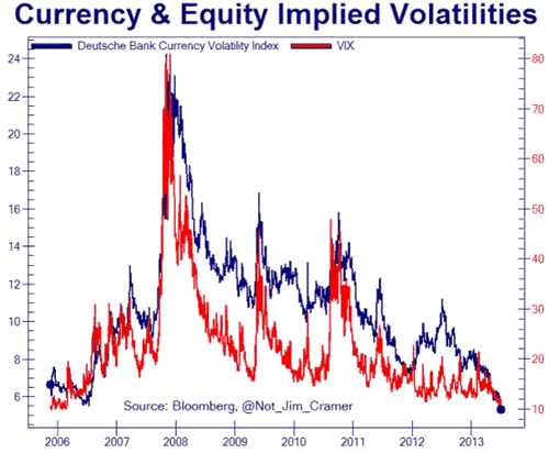 Currency and Equity Implied Volatilities Chart