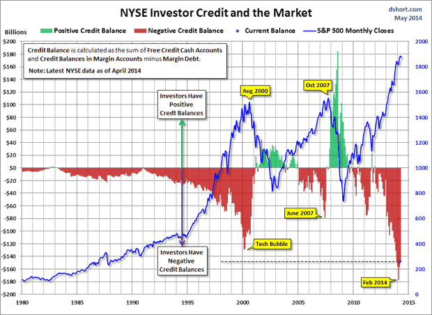 NYSE Investor Credit and the market
