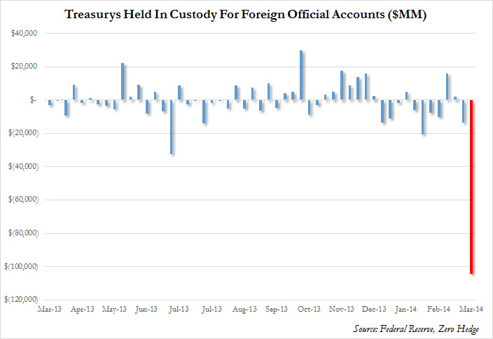Treasurys custody foreign accounts 14 March 2014 money currency