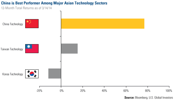China is Best Performer Among Major Asian Technology Sectors
