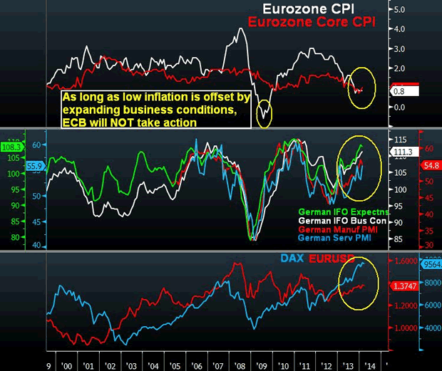Draghi Boosts Euro, Rebuffs Disinflation - Ezone Cpi And German Data Mar 6 (Chart 1)