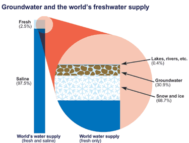 Groundwater and the world's freshwater supply