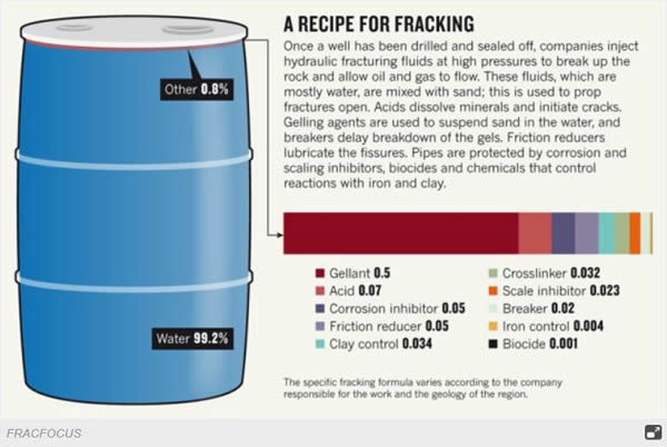 A recipe for Fracking