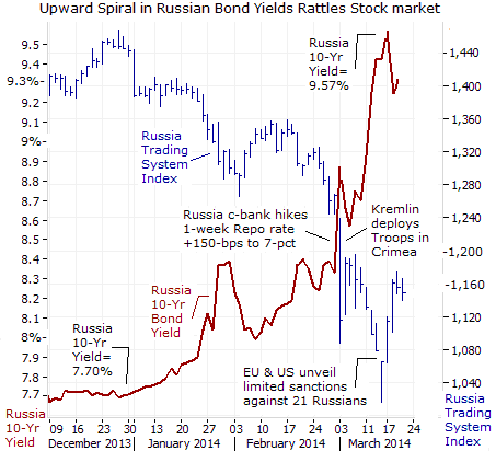 Russian Bond Yields Chart