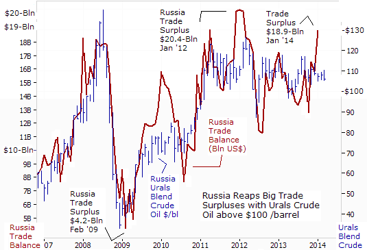 Russian Trade Surplus Chart