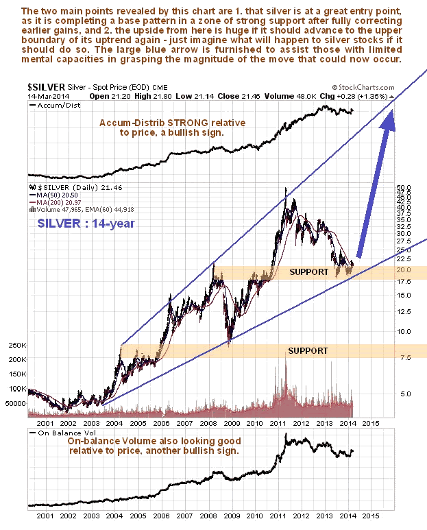 Silver 14-Year Chart
