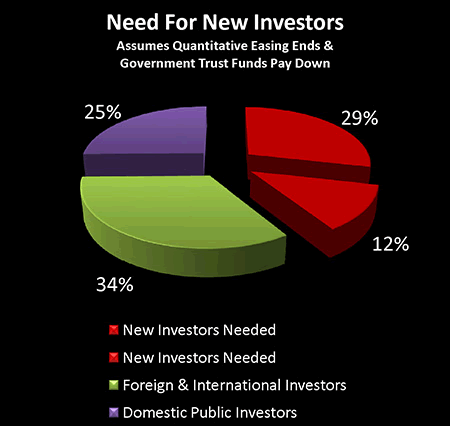 Need for New Investors