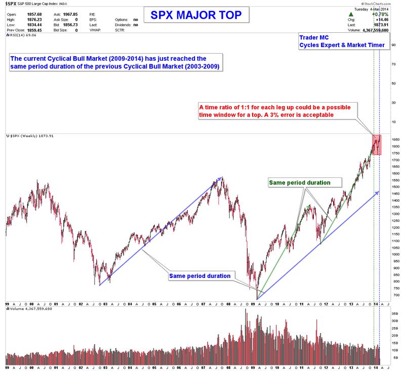 Stock market top торговля на бирже через алор
