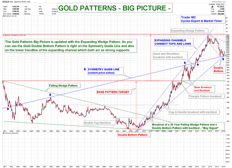Stock Market Top 2014 The Year Of Gold Silver And