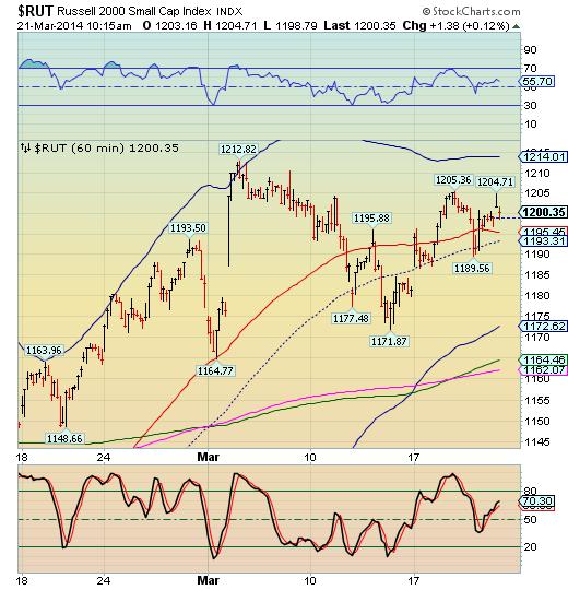 Free virtual stock option trading
