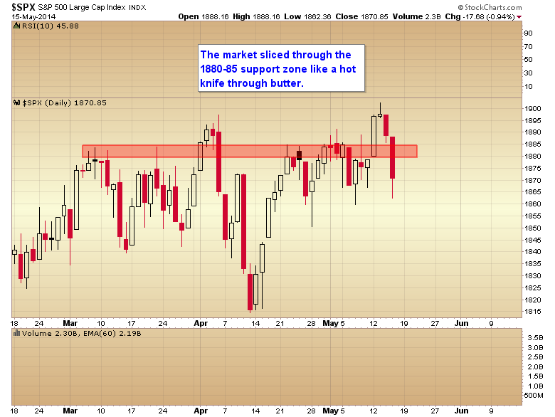 SPX Daily Chart 2