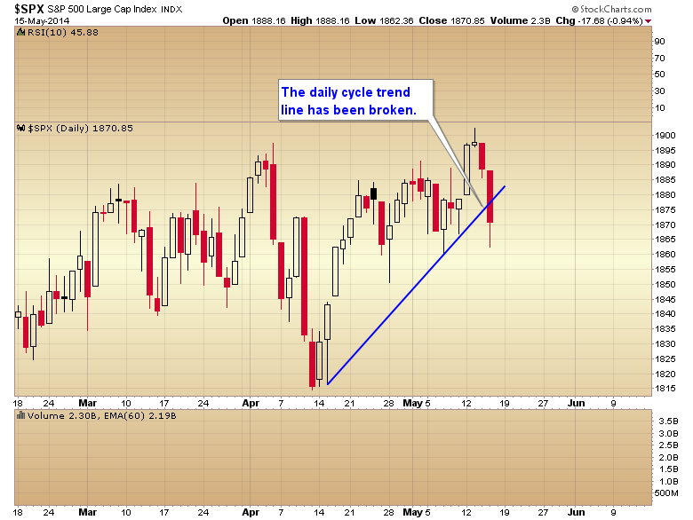 SPX Daily Chart 3