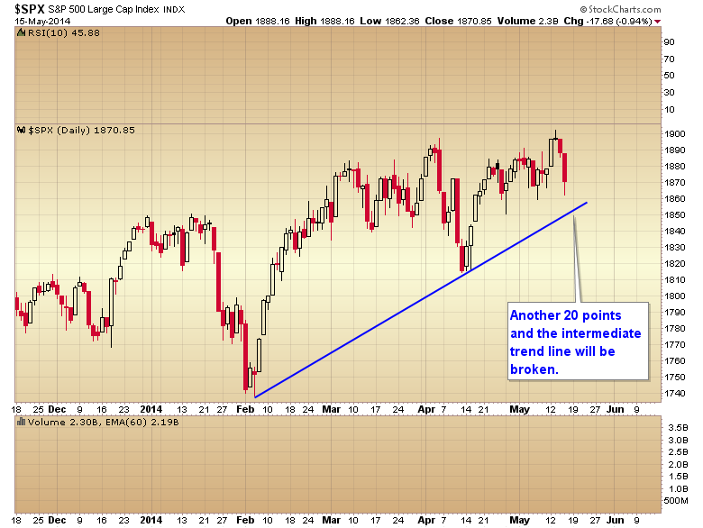 SPX Daily Chart 4