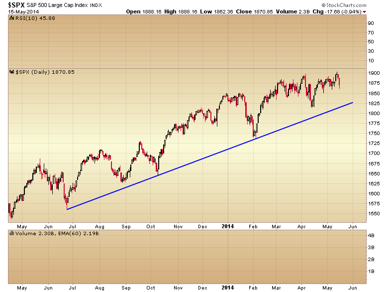 SPX Daily Chart 5