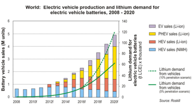 Lithium Ion Car Battery >> Tesla's Gigafactory Could Power Up Lithium and Graphite ...