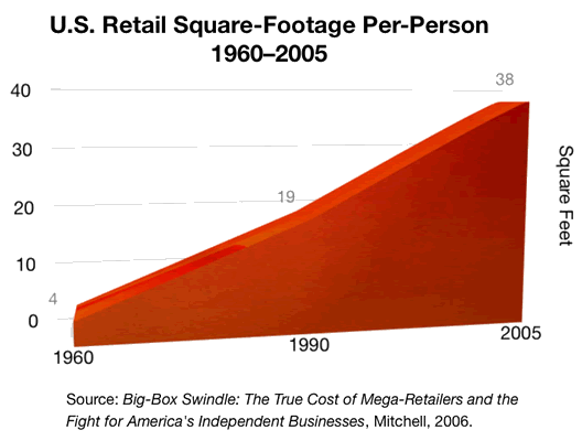 US retail Square Footage Per person