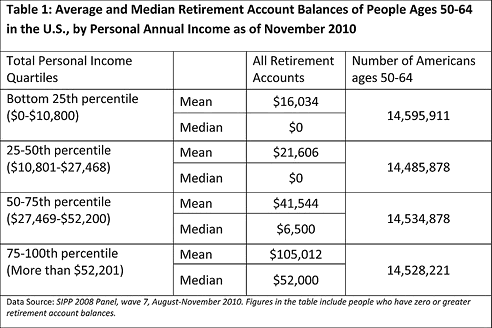 Retirement balances