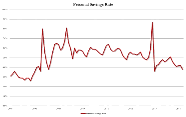 Personal savings rate